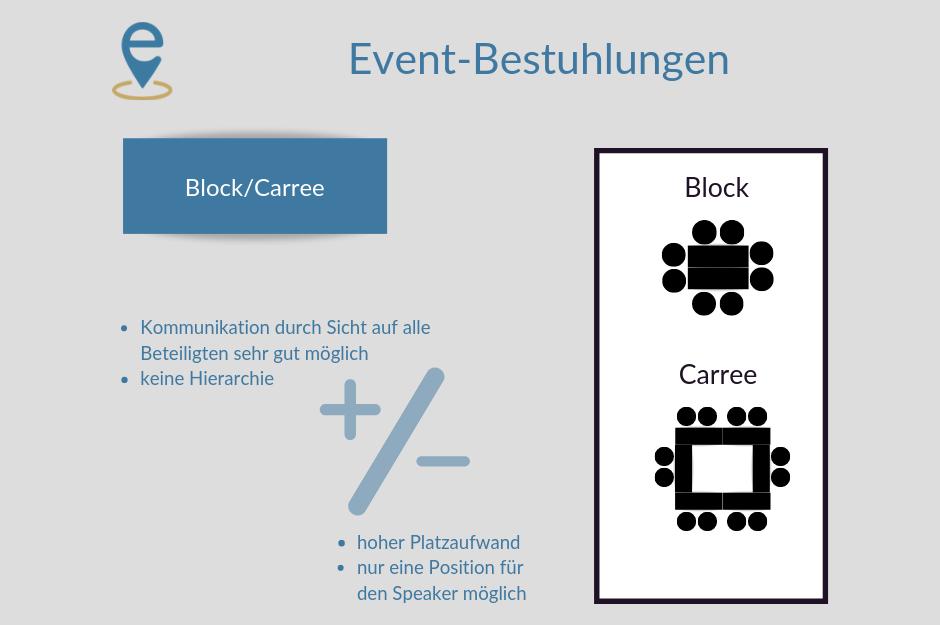 Erklärbild Bestuhlung Block/Carree