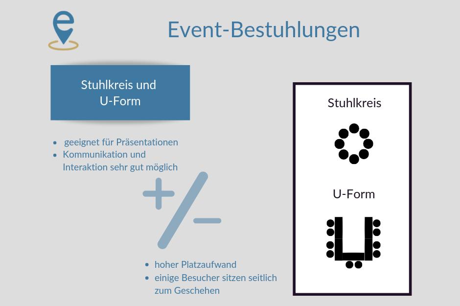 Erklärbild Bestuhlung Stuhlkreis und U-Form